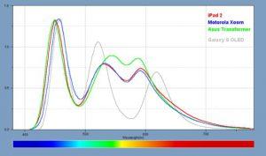 spectre lumière écrans LED tablettes